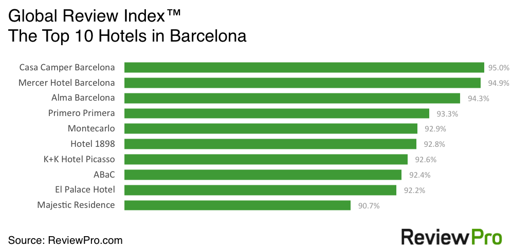 The Global Review Index™ Top Hotel Rankings for Barcelona