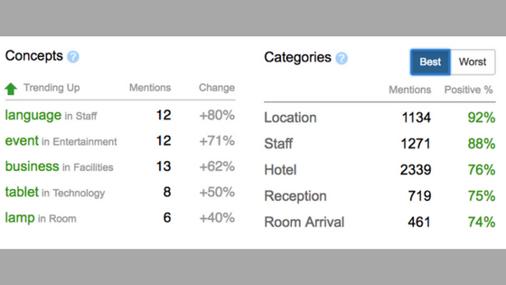 Screenshot of date showing hotel feedback data