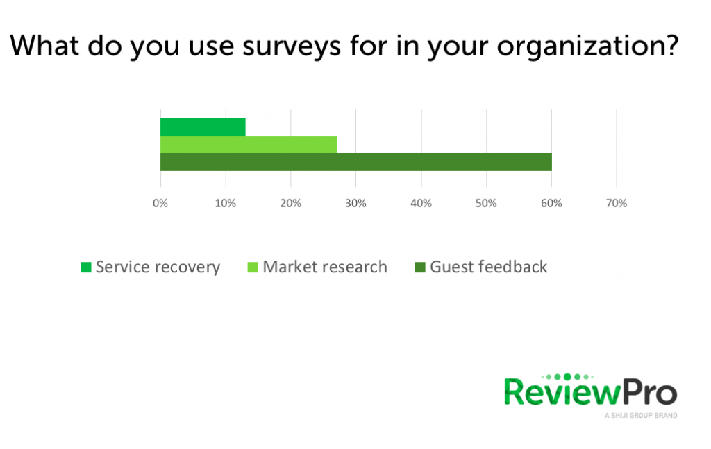 Results of a poll about the use of Guest Satisfaction Survey