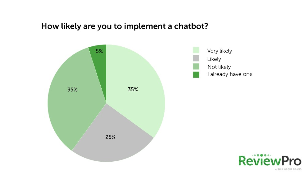 poll-results-about-hospitality-chatbots