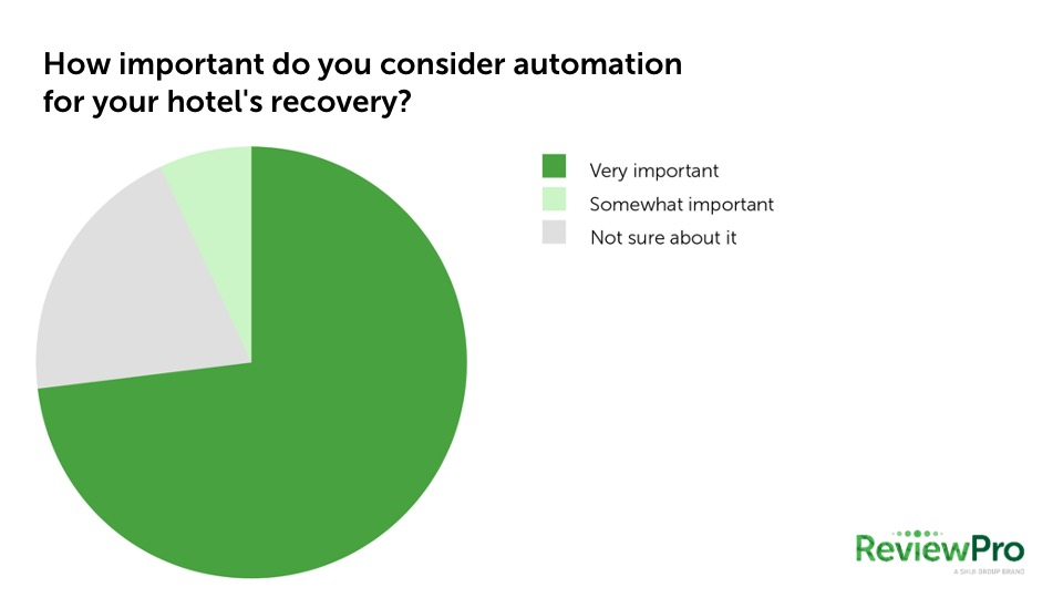 results-poll-about-importance-hotel-automation